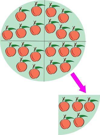 Operasi aritmetika dasar (pembagian)