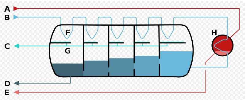 Skema multi-stage flash desalinator. A - Steam in B - Seawater in C - Potable water out D - Waste out E - Steam out F - Heat exchange G - Condensation collection H - Brine heater (Image: Ruben Castelnuovo)