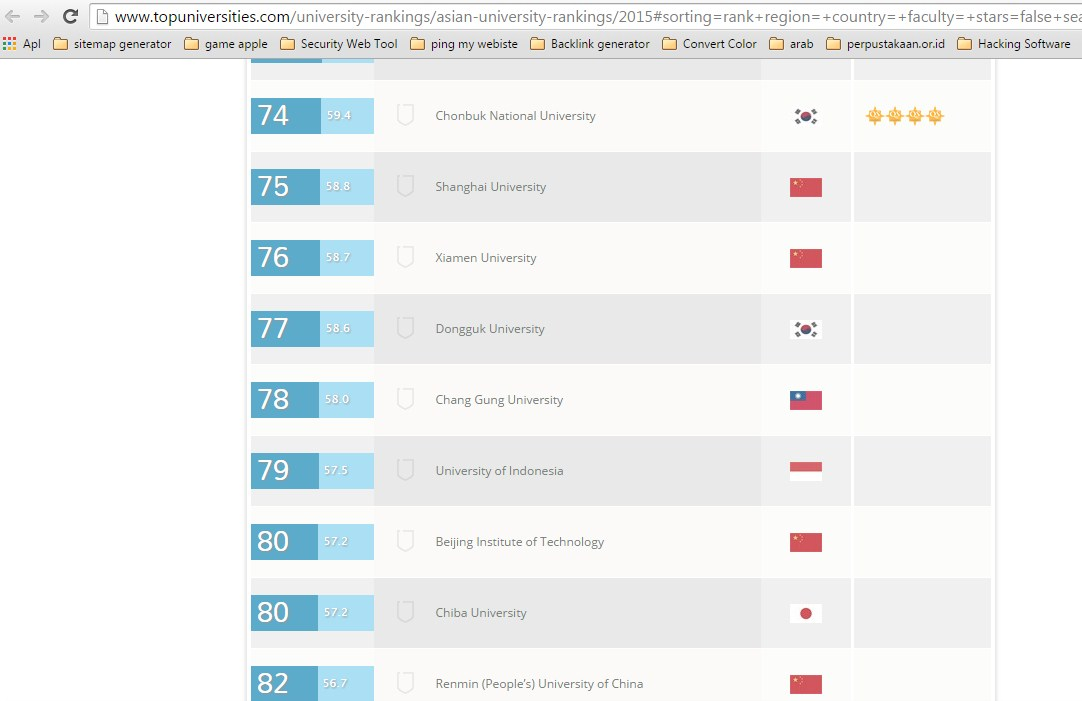 QS University Rankings: Asia 2015
